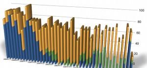 時間のグラフは作れない?Numbers'09でキレイなグラフを描く方法