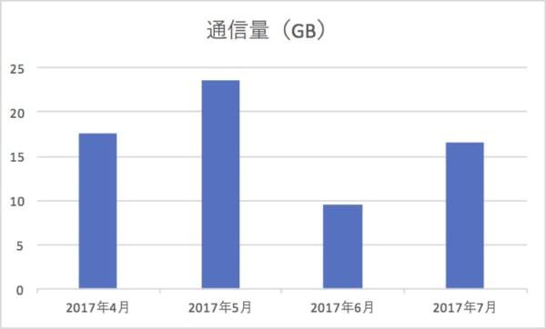4か月間のデータ通信量グラフ
